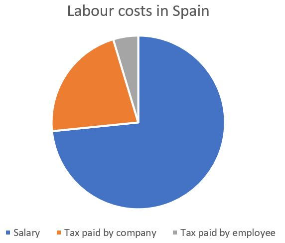 How much does an employee cost in Spain? (includes